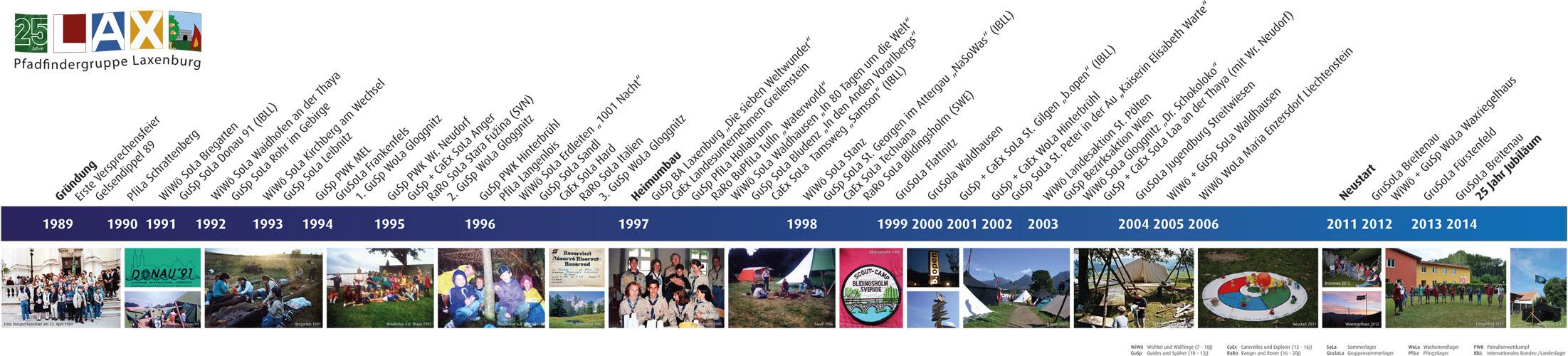 25 Jahre Pfadfindergruppe Laxenburg